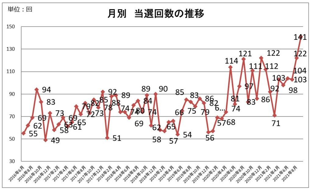 月別 当選回数の推移