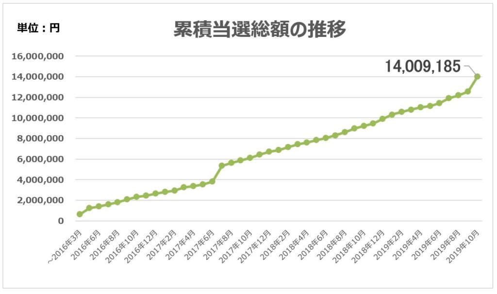 累積当選総額の推移