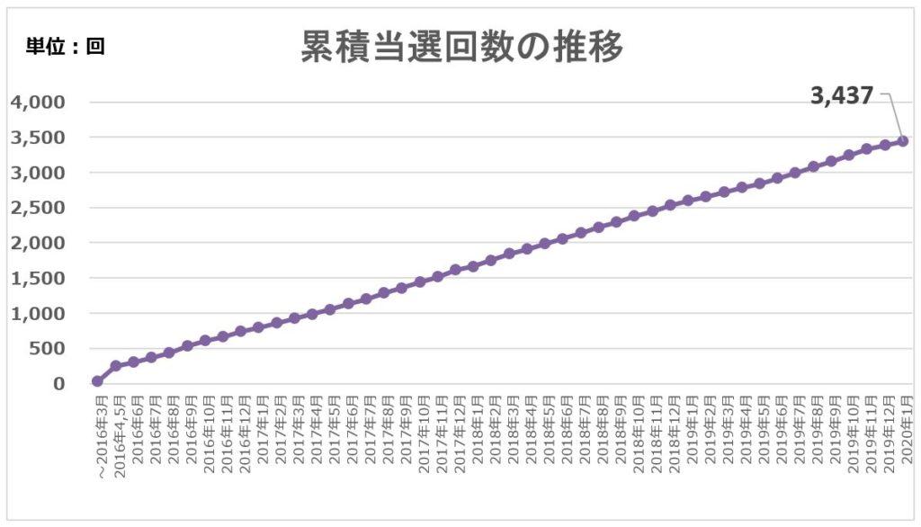 累積 当選回数の推移