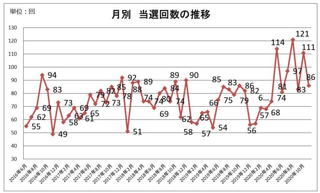 月別当選回数の推移