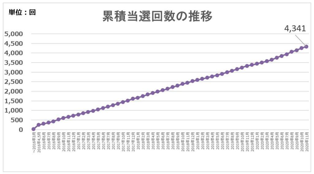 累積当選回数の推移